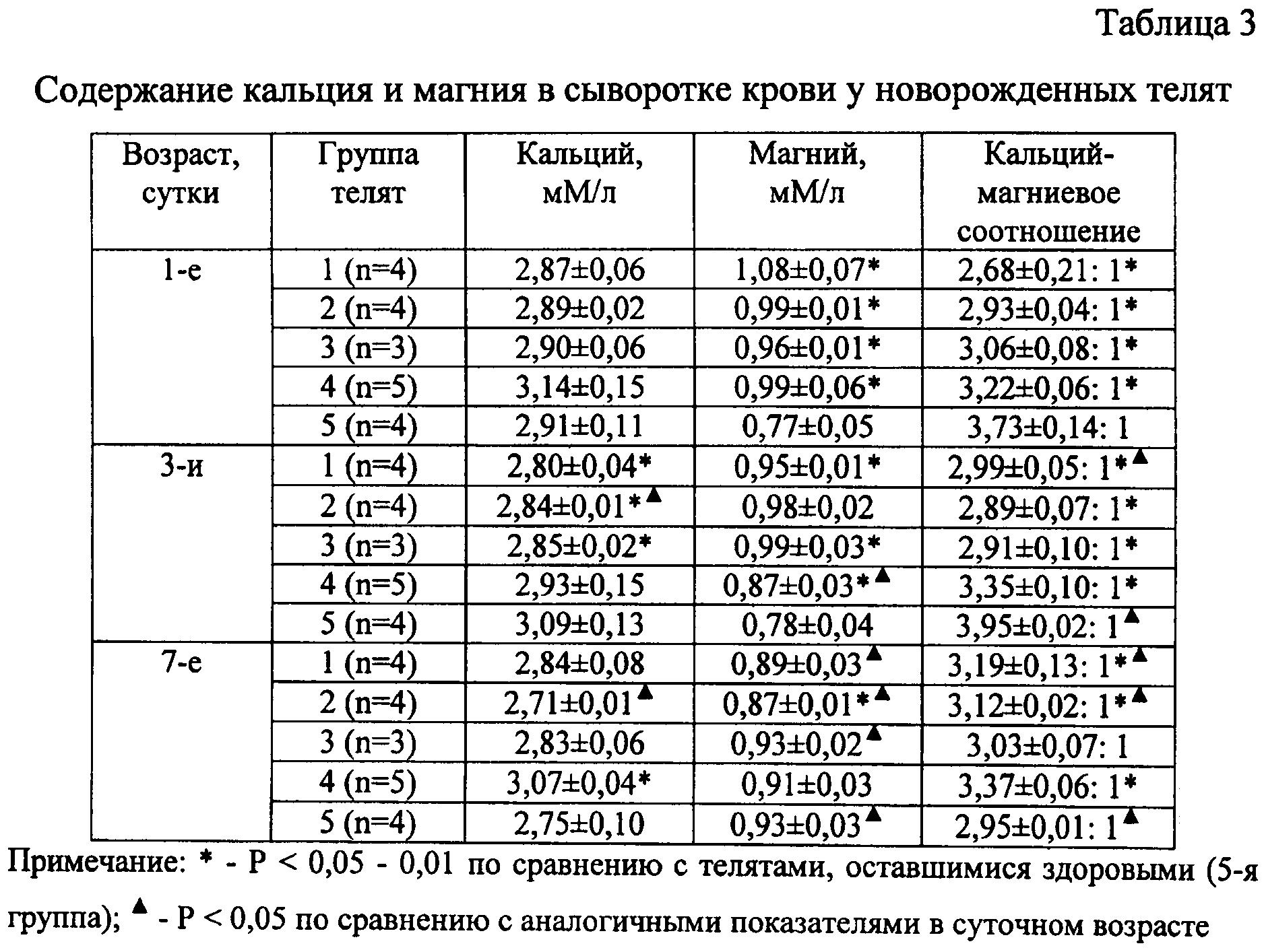 Показатели анализа крови на кальций у детей