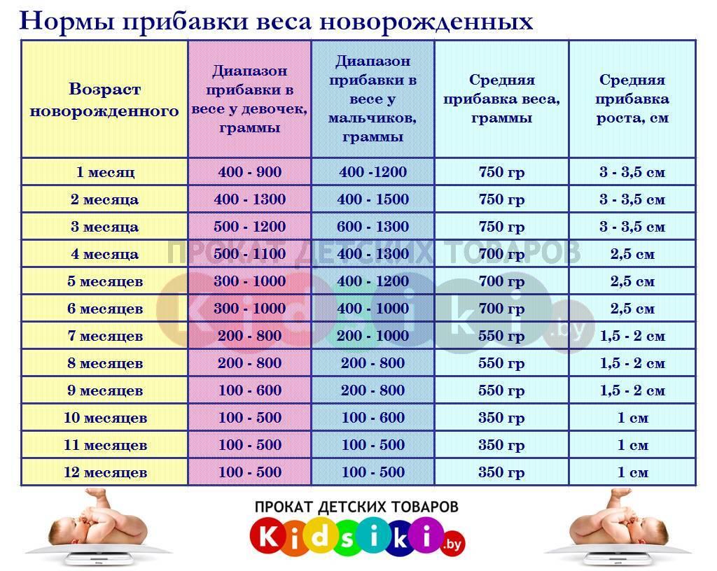 На сколько см вырастает новорожденный ребенок за месяц