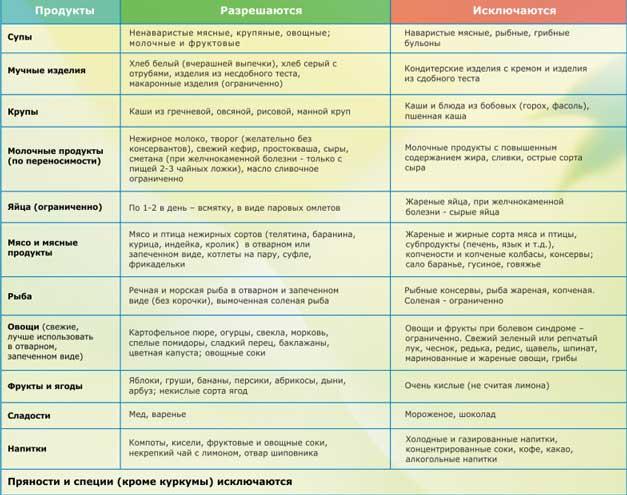 Диета при лямблиозе у детей: какие продукты следует включать в меню