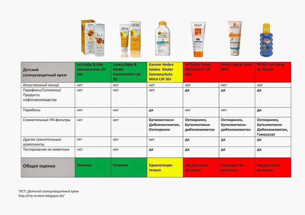 Солнцезащитный крем для детей, какой лучше - от 1 года, средство от солнца, отзывы