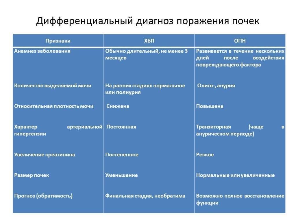 Гломерулонефрит у детей, лечение. механизмы, участвующие в формировании гломерулонефрита.