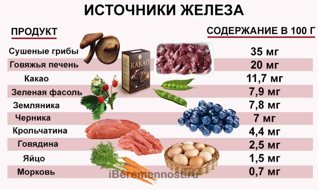 Витамины грудничку от анемии