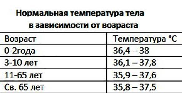 Базальная температура перед месячными: какая должна быть в норме