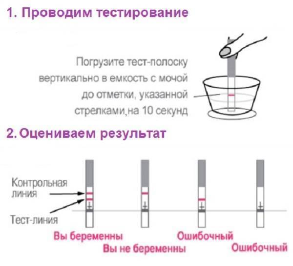 Особенности струйных тестов на беременность