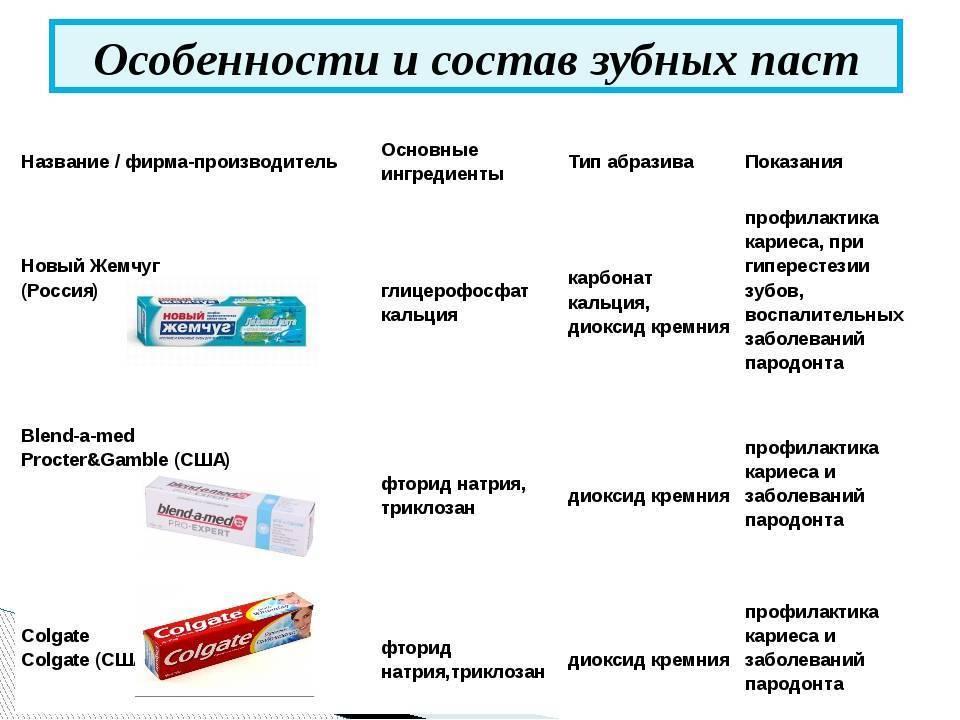 Как выбрать детскую зубную пасту? рейтинг зубных паст для детей