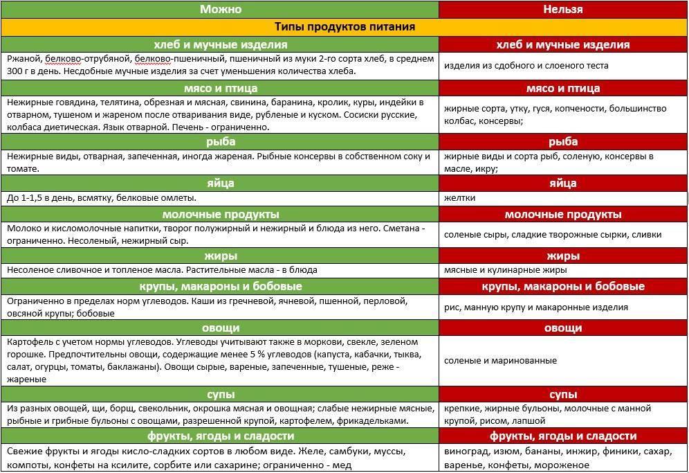 Диета 2 стол: что можно, чего нельзя (таблица), меню на неделю