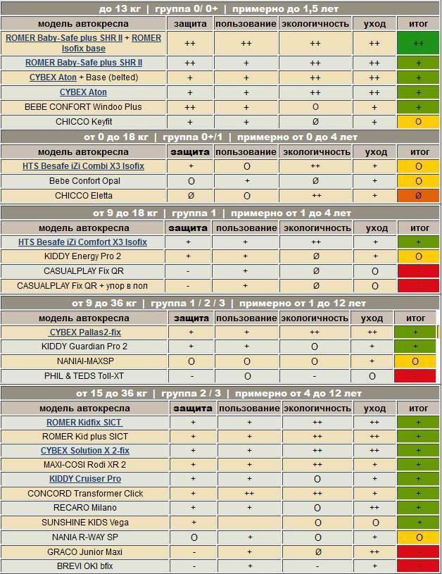 Автокресла 9-36кг — рейтинг и подробные заключения (по 2019г)