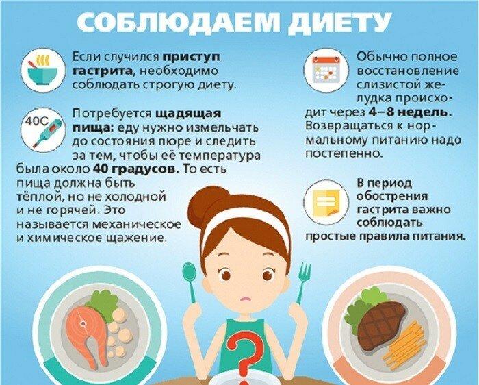 Гастродуоденит — симптомы и лечение, обострение, диета