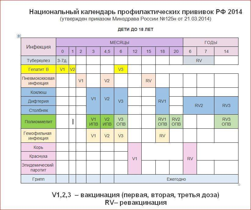 Календарь профилактических прививок для детей до 14 лет
