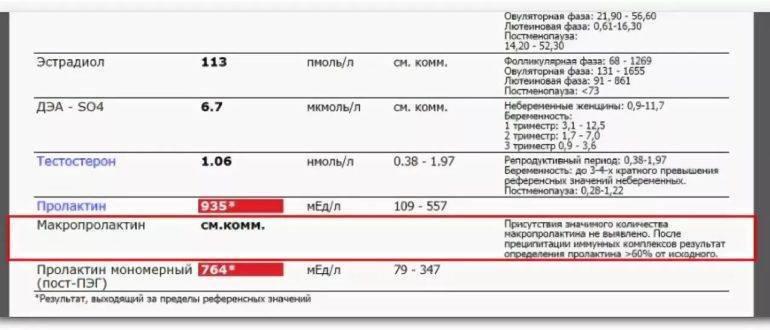 Макропролактин: какая норма гормона у женщин в процентах, все советы