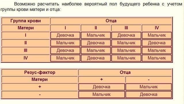 Определяем пол ребенка по крови родителей и восточным таблицам
