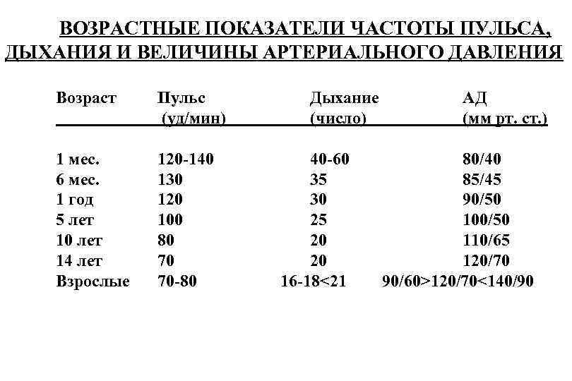 Чсс у детей: норма по возрастам частоты сердечных сокращений (таблица) - про осуды