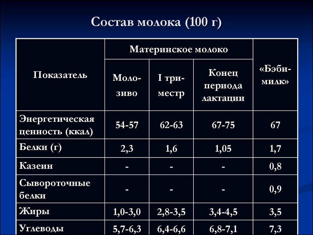 Калорийность молока, в таблице