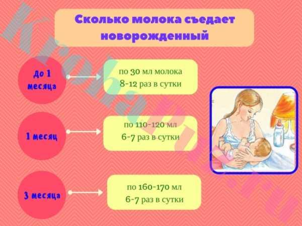 Как понять наедается ли новорожденный грудным молоком?