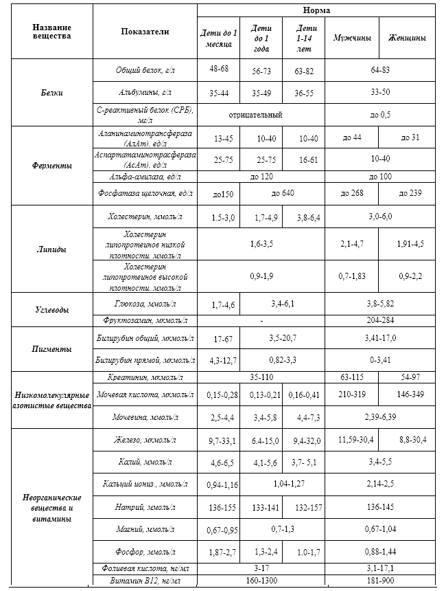 Общий (клинический) анализ крови у ребёнка: расшифровка и норма в таблице