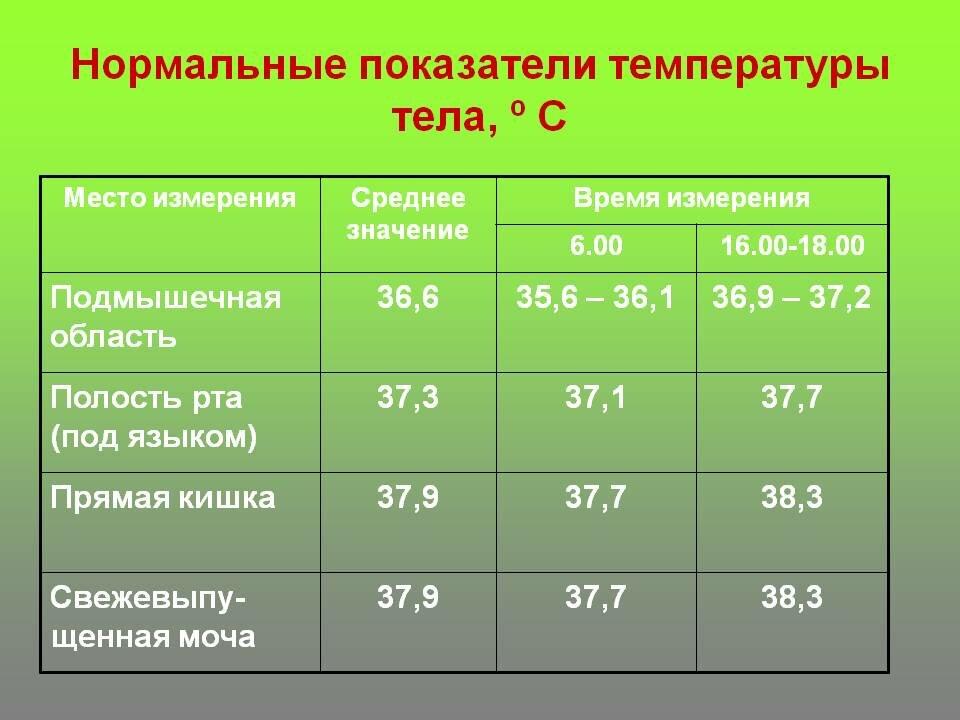 Какая температура должна быть у месячного ребенка или какая температура тела у грудничков считается нормальной stomatvrn.ru