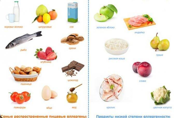 Что нельзя есть при реакции манту. что нельзя есть при манту — список с продуктами для ребенка | школа красоты