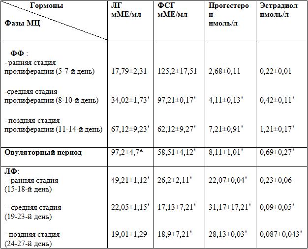 Лютеинизирующий гормон: норма у женщин и основные функции
