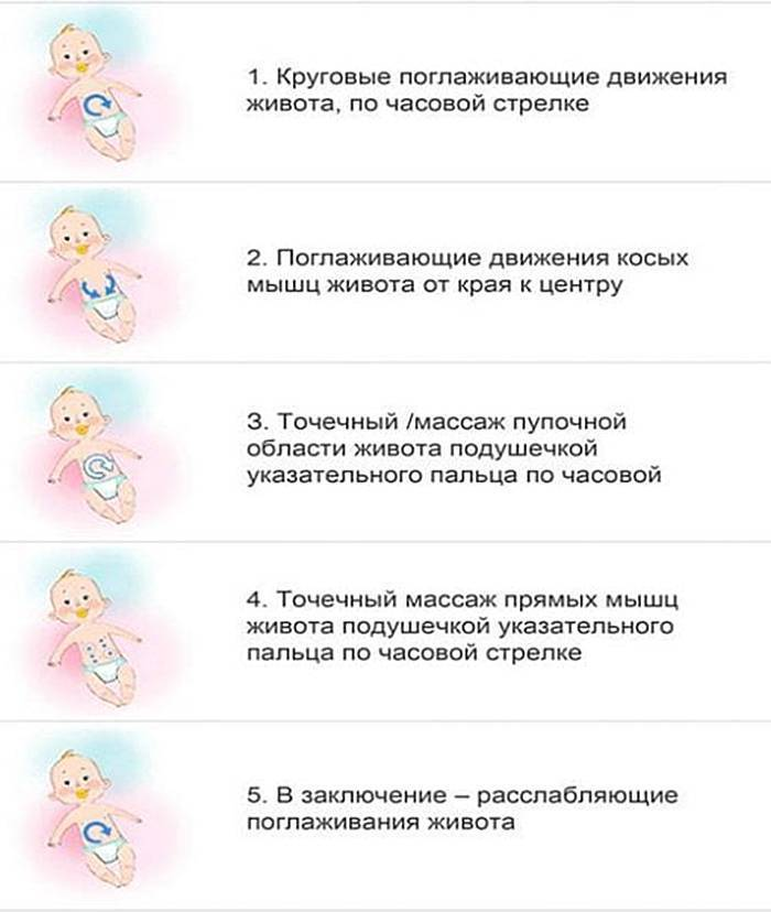 Запор у грудного ребенка при искусственном вскармливании