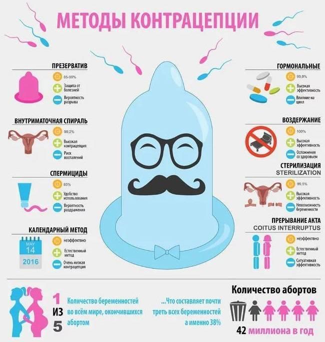 Мужская контрацепция: виды, способы применения  и противопоказания