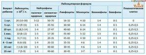 Норма лейкоцитов в кале у ребенка, причины нарушений и лечение