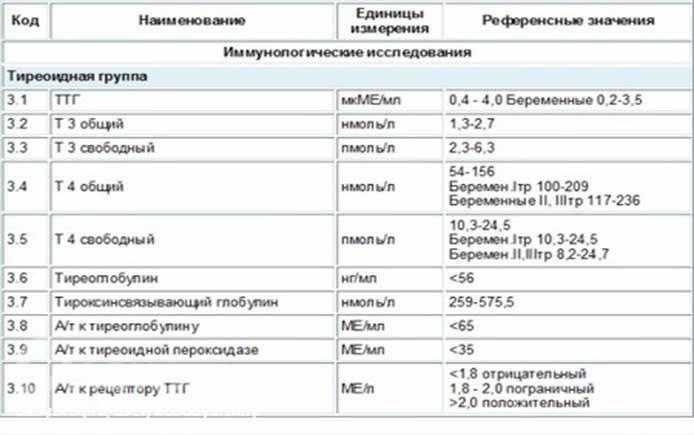 Пролактин гормон у женщин: норма и отклонения