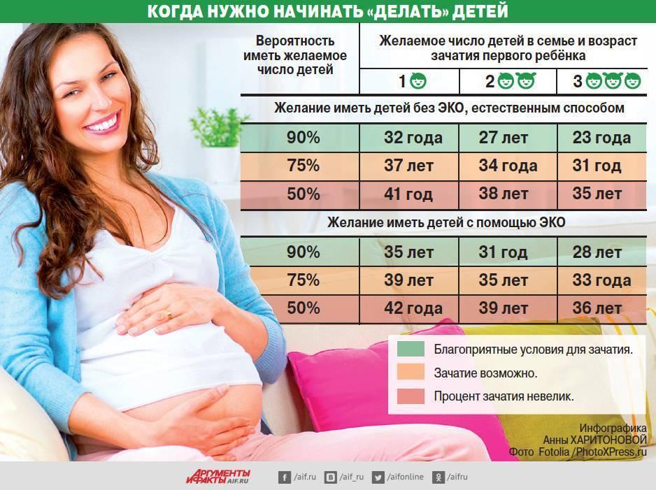 Особенности проведения эко после 40 лет. какова гарантия родить здорового ребенка?