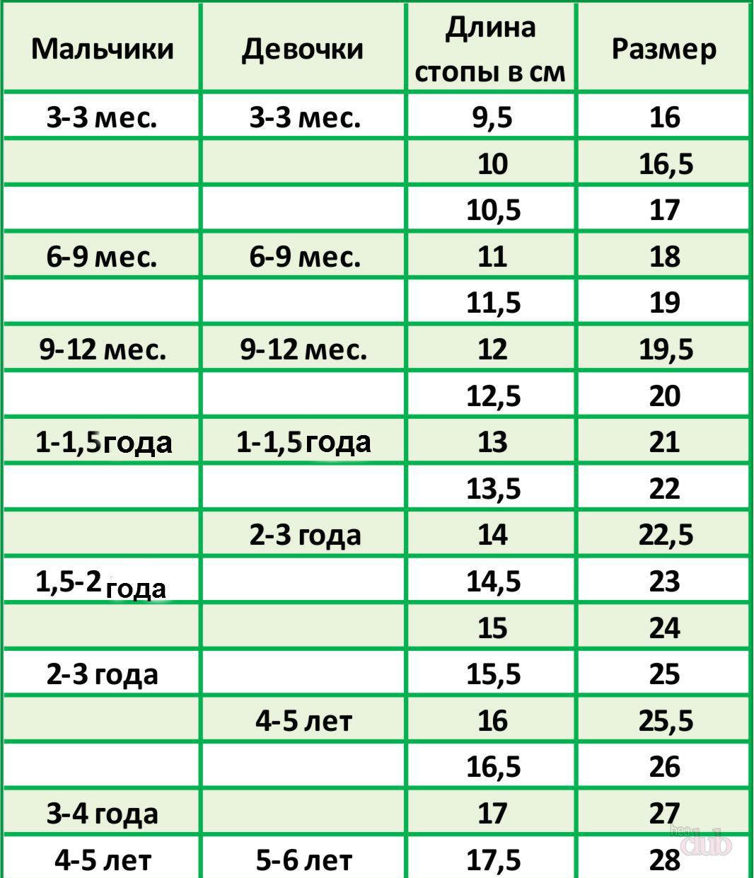 Размер обуви таблица для детей по возрасту для девочек мальчиков