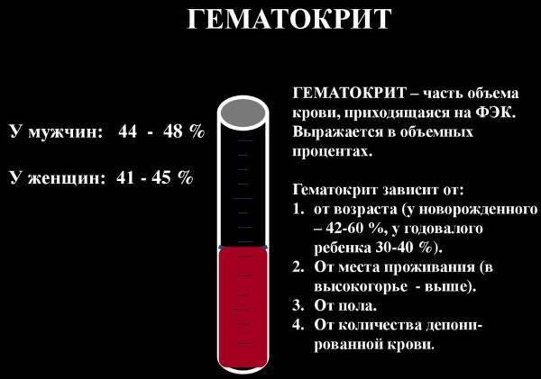 Понижен гематокрит у ребенка в крови: что это значит, причины, лечение