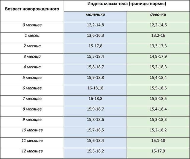 Таблица соотношения роста и веса для девушек по годам. как рассчитать, достичь, поддерживать идеальный вес