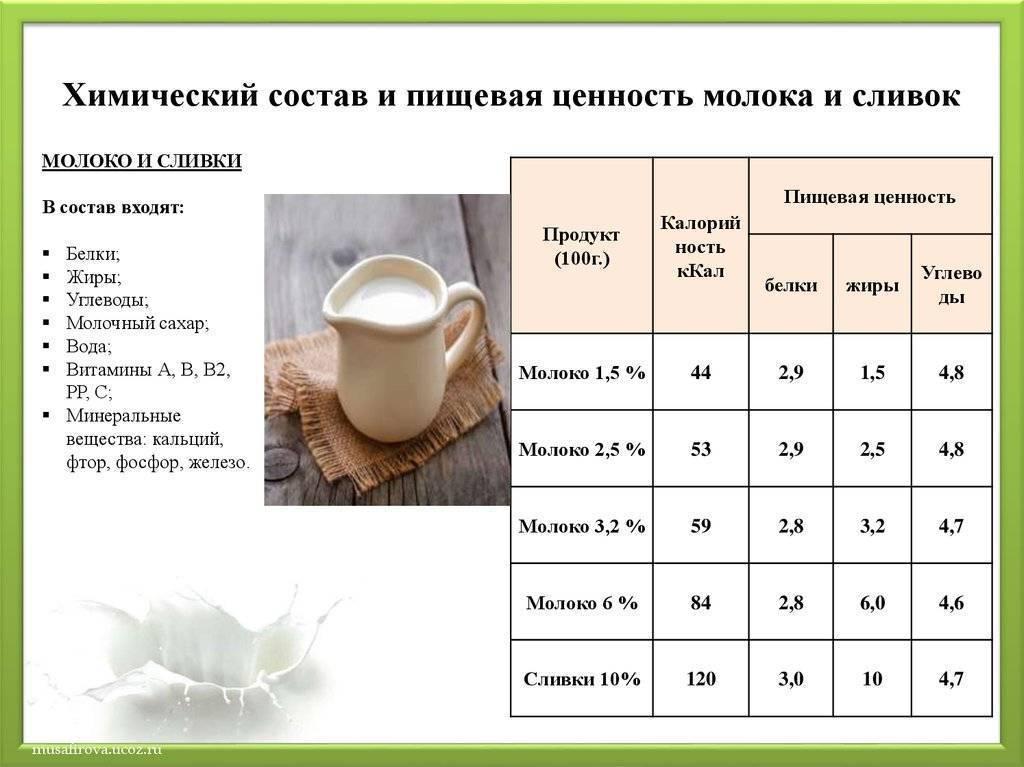 Калорийность молоко 2,5% жирности, стерилизованное. химический состав и пищевая ценность