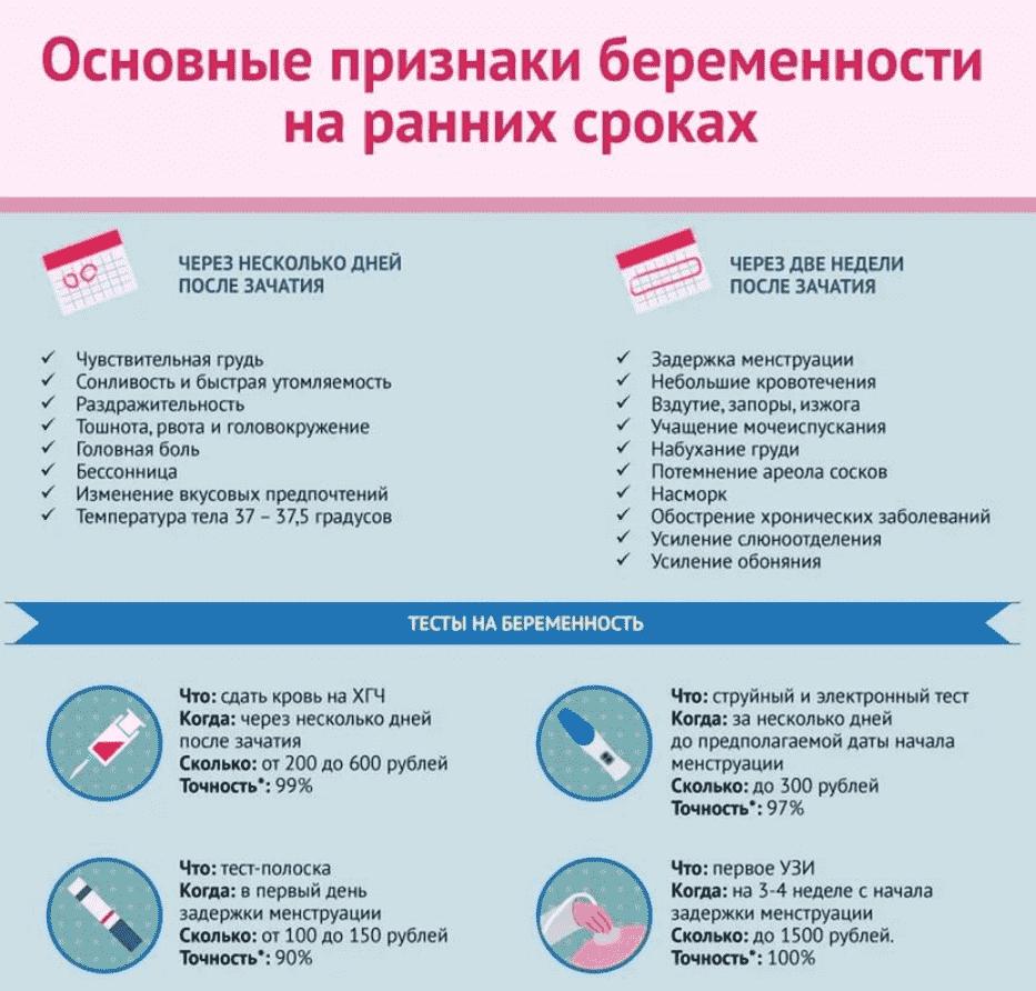 Выделения перед месячными или беременность. нет выделений перед месячными признак беременности