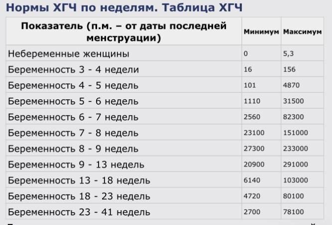 Медленно растет хгч на ранних сроках — причины, диагностика и лечение - wikidochelp.ru