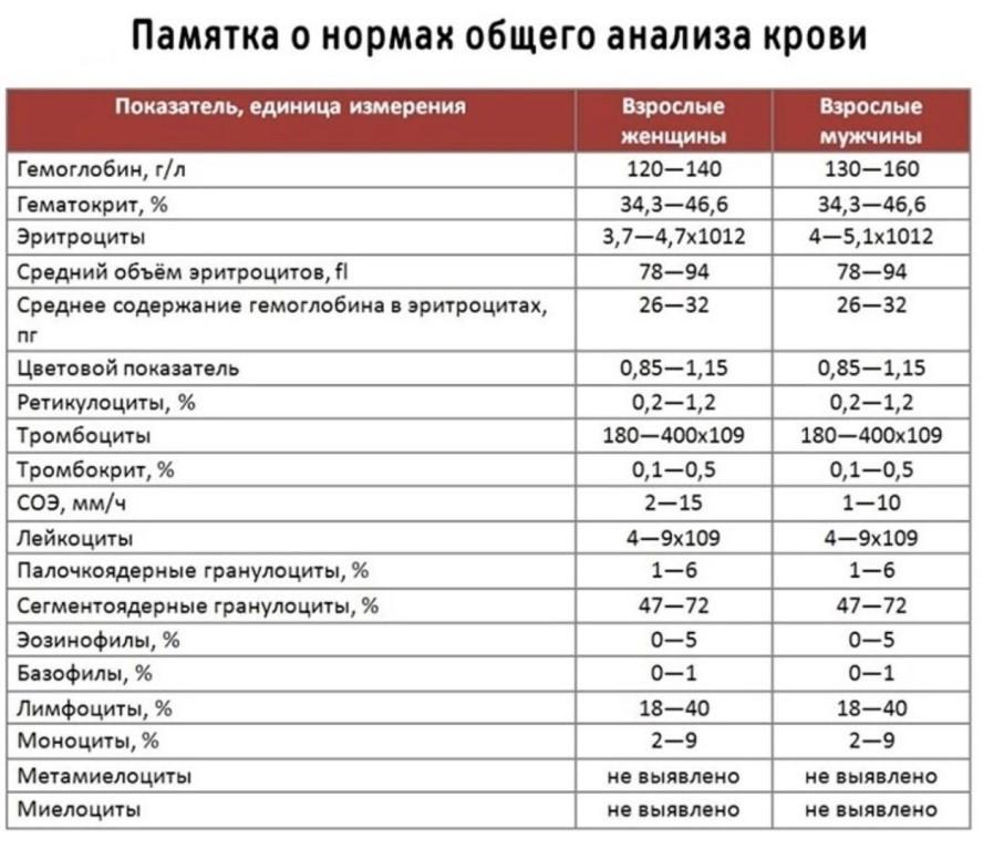 Анализ крови цветовой показатель понижен ребенок