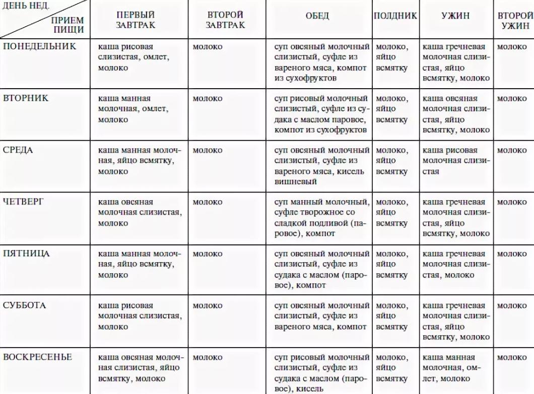 Диета стол 4 — что можно и нельзя кушать (таблица), меню на каждый день