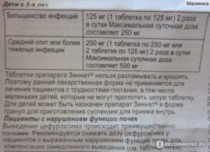 Цефалексин суспензия 250 мг инструкция по применению для детей