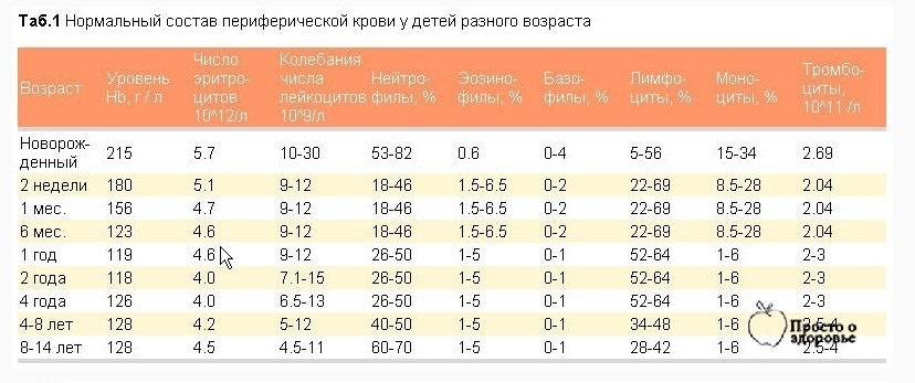 Анализ крови – расшифровка у детей, норма в таблице по возрастам