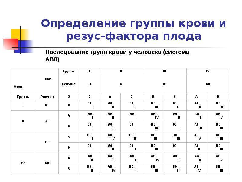 Определение резус фактора плода по крови матери – сколько стоит сдать кровь на резус фактор плода — медицинский женский центр в москве