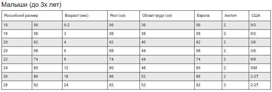 Таблица размеров детской одежды - сша, россия, алиэкспресс