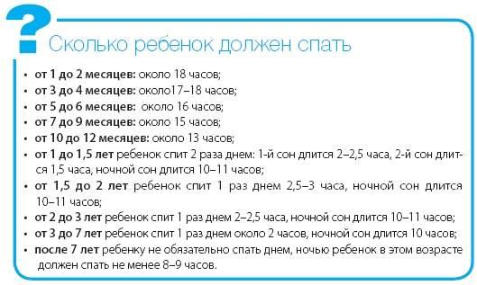 Сколько должен спать годовалый ребенок: нормы в 1, 2, 3 года и до 7 лет | физическое развитие | vpolozhenii.com