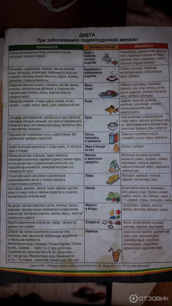 Диета «5 стол» - таблица «что можно и что нельзя»