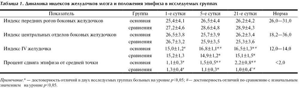 Таблица размеров боковых желудочков головного мозга в норме у плода по неделям, причины и последствия отклонений