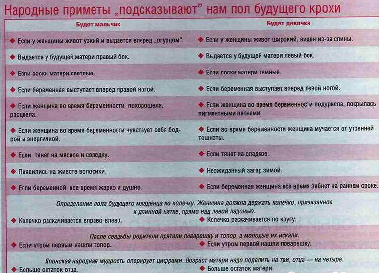 На какой неделе можно узнать пол ребенка по узи: оптимальные сроки для точного определения - врач 24/7