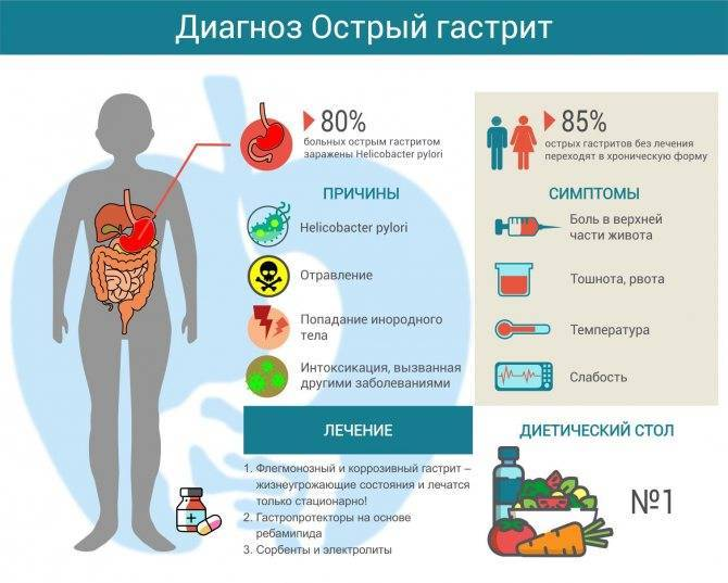 Симптомы острого, хронического гастрита у детей, лечение и профилактика заболевания