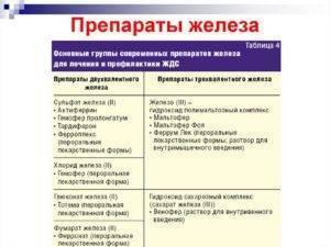 Железодефицитная анемия у детей: симптомы илечение, особенности питания