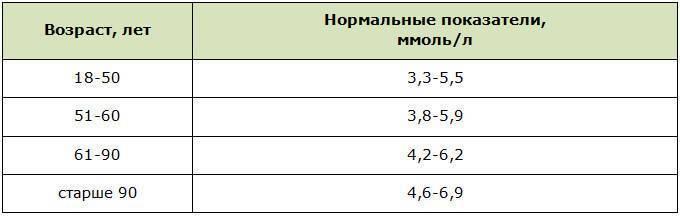 Норма сахара у детей в крови: нормальный уровень, в зависимости от возраста, о чем говорят изменения показателей, таблица / mama66.ru