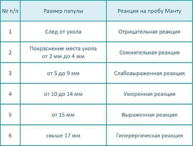 ✅ анализ крови на туберкулез вместо манту ребенку - денталюкс.su
