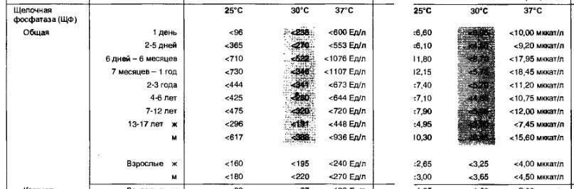 Что такое щелочная фосфатаза и что показывает ее уровень?