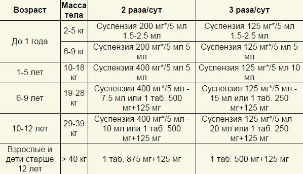 Азитромицин 125 - инструкция по применению, цена, отзывы и аналоги