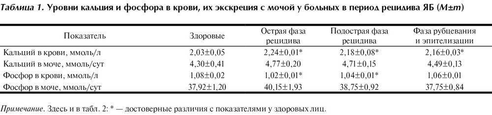 Таблица расшифровки нормальных показателей биохимии у новорожденных